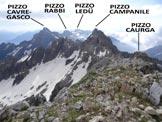 Via Normale Pizzo Martello (o Piz Martel) - Panorama di vetta, verso E