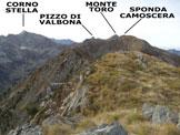 Via Normale Cima Vitalengo - Panorama dalla vetta, verso sud