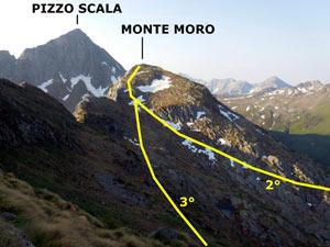 Via Normale Monte Moro