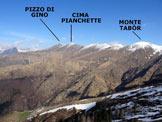Via Normale Il Pizzone - Panorama di vetta, verso NW