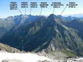 Via Normale Monte Zucchero - da Est - Panorama di vetta, verso N