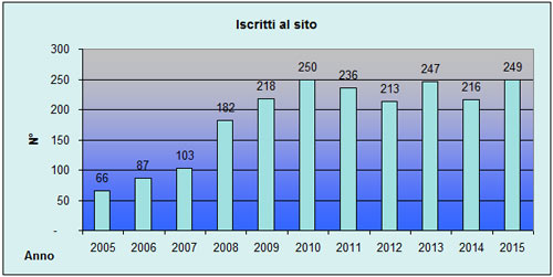 Statistiche scalatori iscritti a VieNormali.it