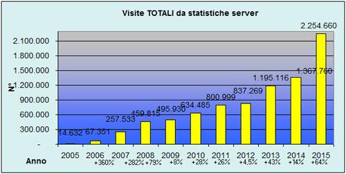 Statistiche visite VieNormali.it