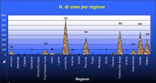 Numero di vienormali inserite per regione